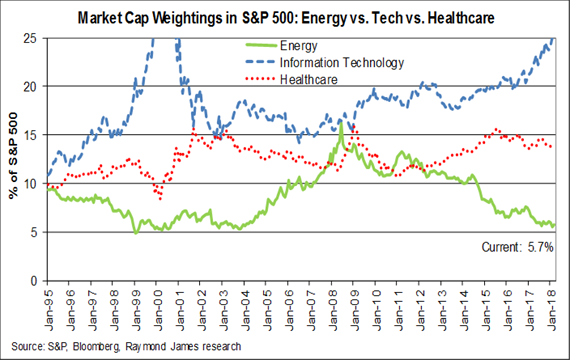 Market Cap Weightings S&P500